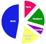 Lifestyle Pie Chart